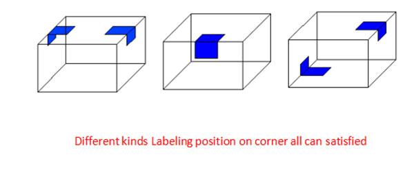 Automatische-kartonnen doos-hoek-etiketteermachine-details